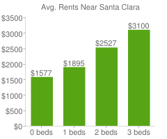 Graph of average rent prices for Santa Clara